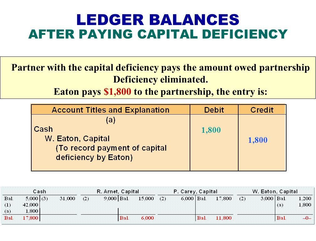 LEDGER BALANCES AFTER PAYING CAPITAL DEFICIENCY