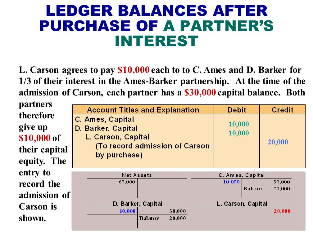 LEDGER BALANCES AFTER PURCHASE OF A PARTNER'S INTEREST
