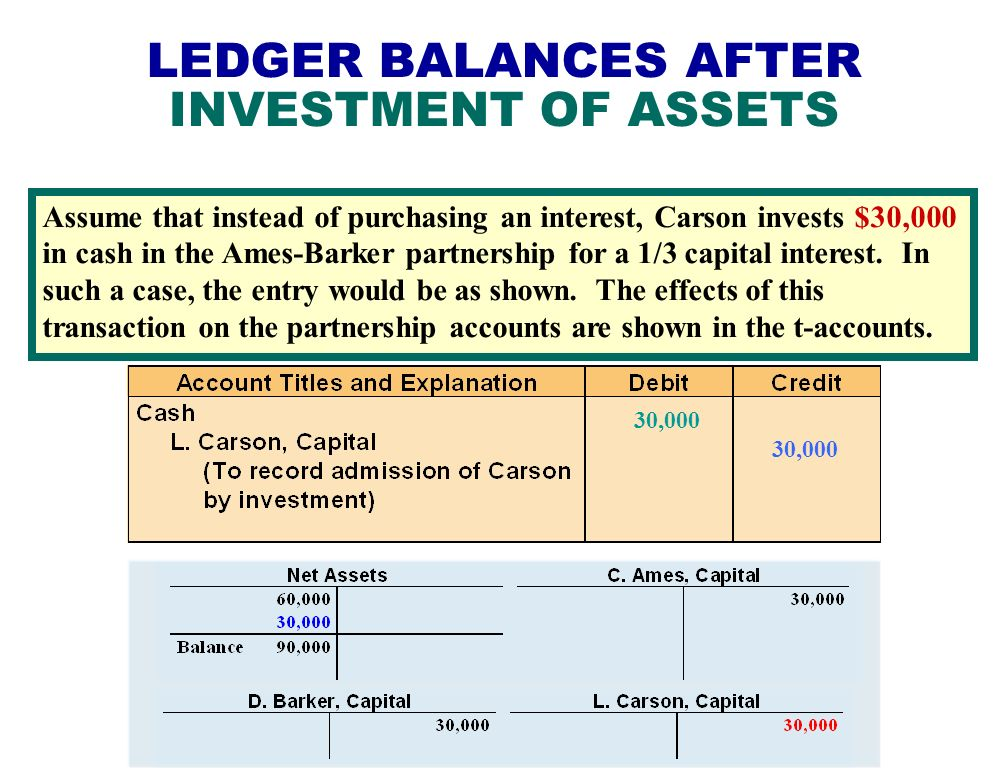 LEDGER BALANCES AFTER INVESTMENT OF ASSETS