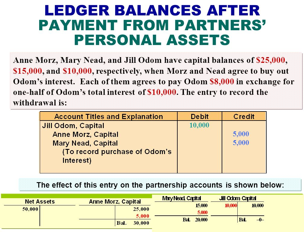 LEDGER BALANCES AFTER PAYMENT FROM PARTNERS' PERSONAL ASSETS