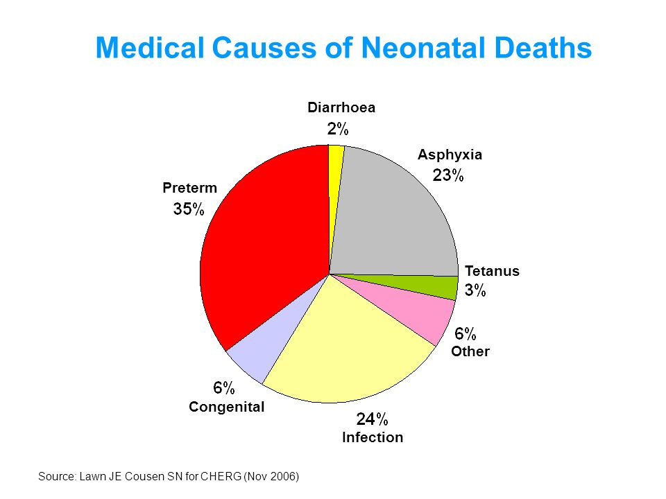 Medical Causes of Neonatal Deaths