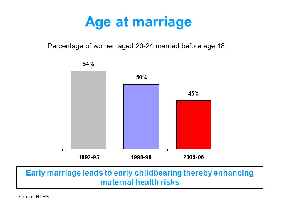 Age at marriage Percentage of women aged 20-24 married before age 18.