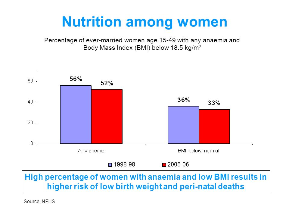 Nutrition among women Percentage of ever-married women age with any anaemia and. Body Mass Index (BMI) below 18.5 kg/m2.