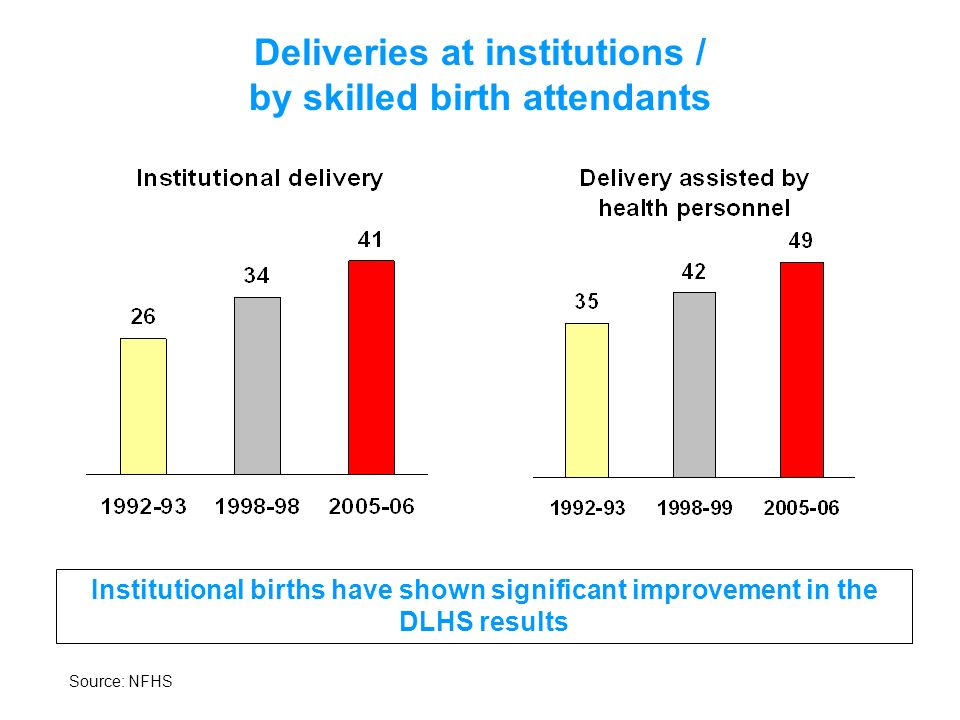 Deliveries at institutions / by skilled birth attendants