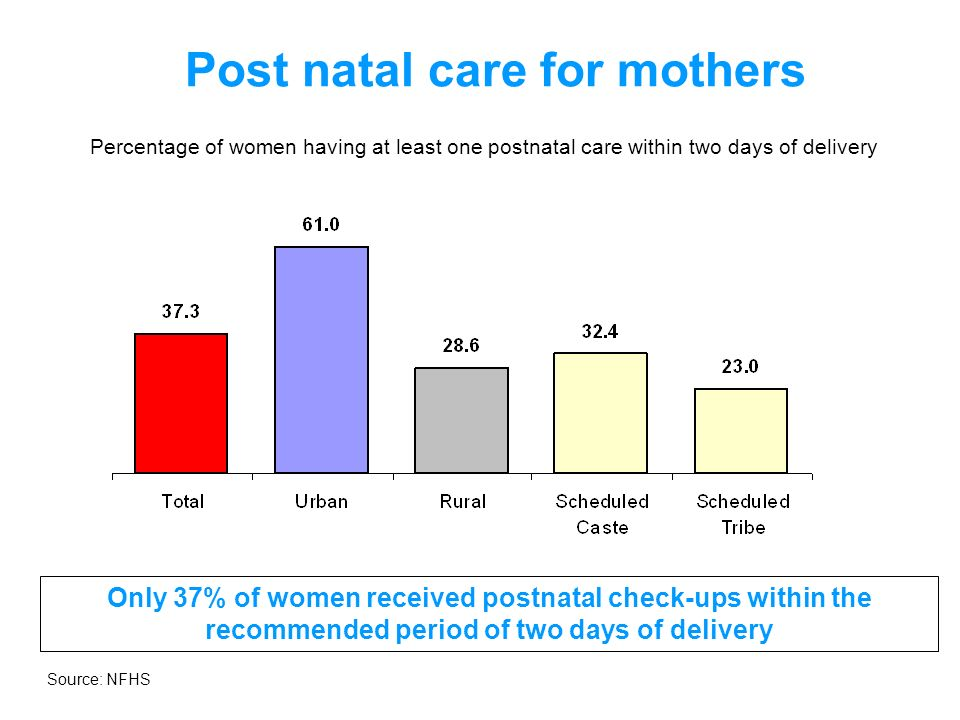 Post natal care for mothers