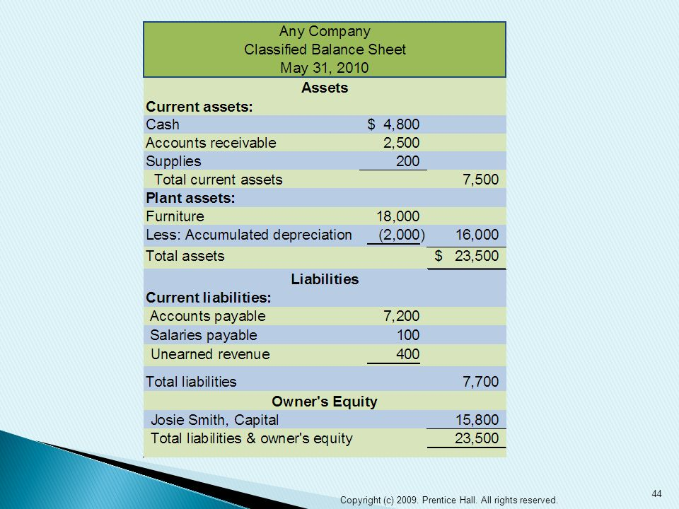 Completing the Accounting Cycle ppt download – Classified Balance Sheet Template