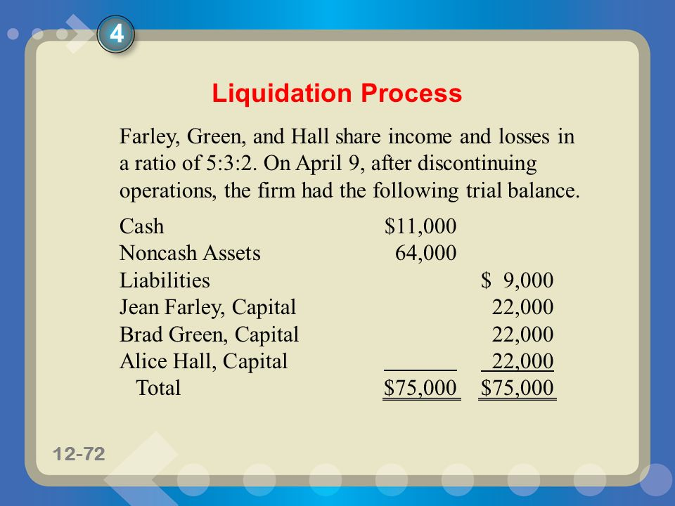 liquidation the procedure The process is overseen by an insolvency practitioner who handles the process and serves the relevant notices and court filings liquidation or more specifically creditors voluntary liquidation is when a company stops trading and its assets are liquidated and turned into cash to pay back the creditors.