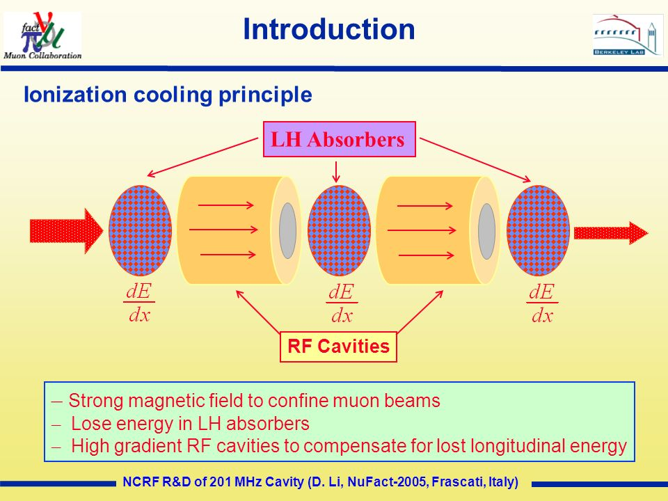 Introduction Ionization cooling principle LH Absorbers