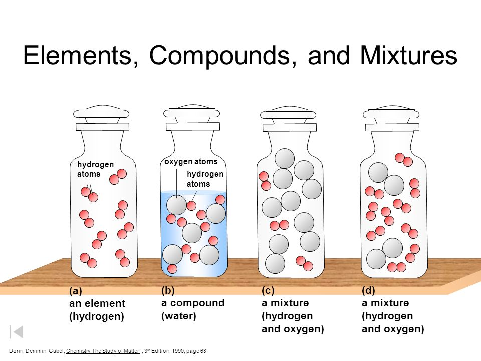 elements compounds and mixtures pdf