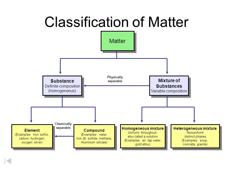 components of matter Athleticism is formed of ten components that make up complete physical  the  ten components of athleticism (and why they matter to you.