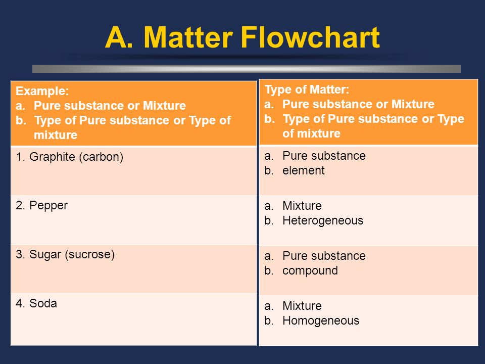 A. Matter Flowchart Example: Pure substance or Mixture