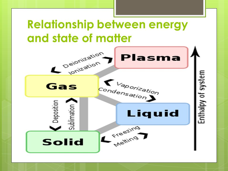 energy and matter relationship test