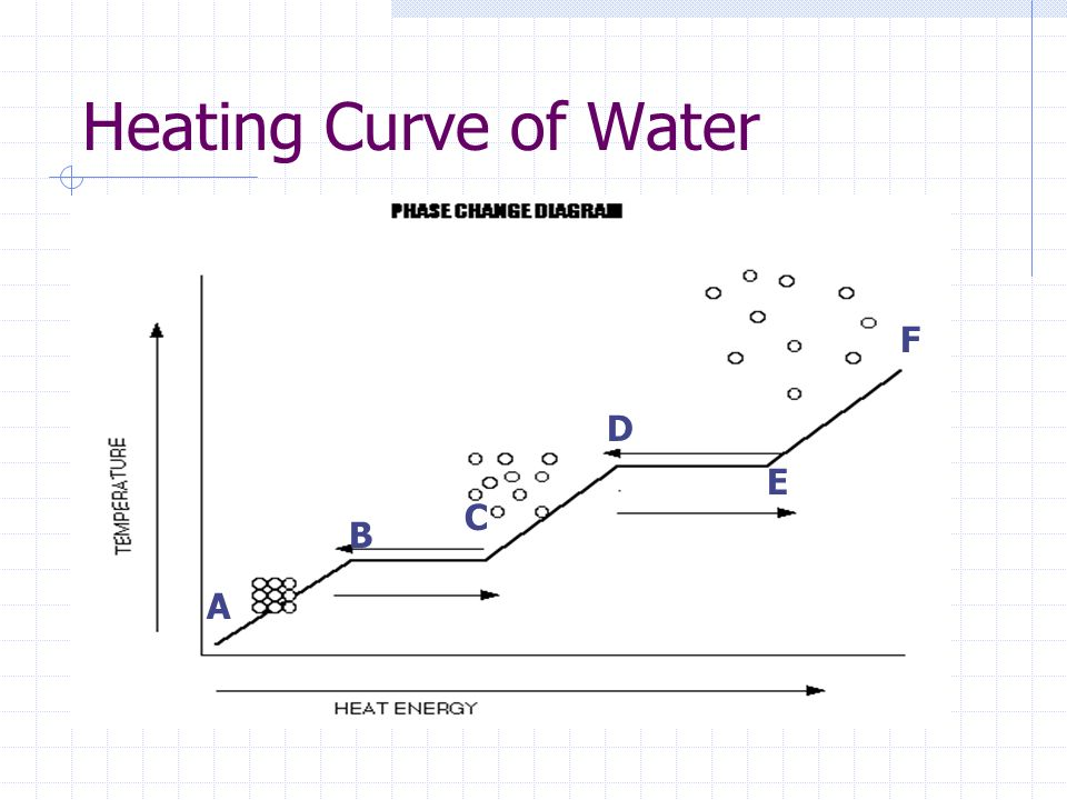 the cooling curve of water Dochem 091 cooling curves mass of test tube = (it would lengthen the plateau portion of the curve) energy absorbed by water = 150g x 42 j/g °c x 46 °c.