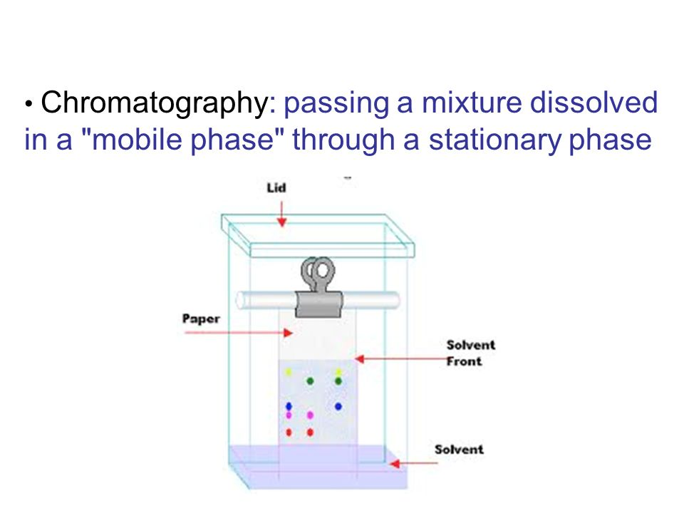 Chromatography: passing a mixture dissolved in a mobile phase through a stationary phase