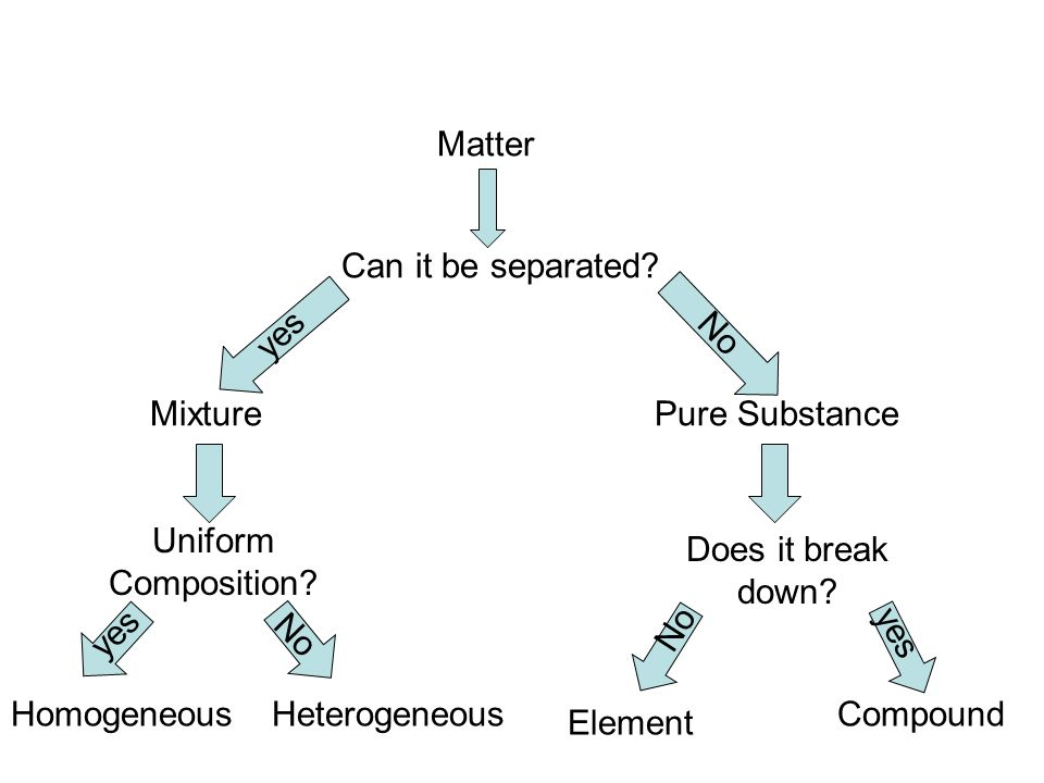 Matter Can it be separated yes. No. Mixture. Pure Substance. Uniform Composition Does it break down