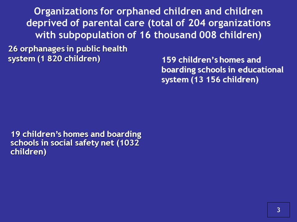 Organizations for orphaned children and children deprived of parental care (total of 204 organizations with subpopulation of 16 thousand 008 children)