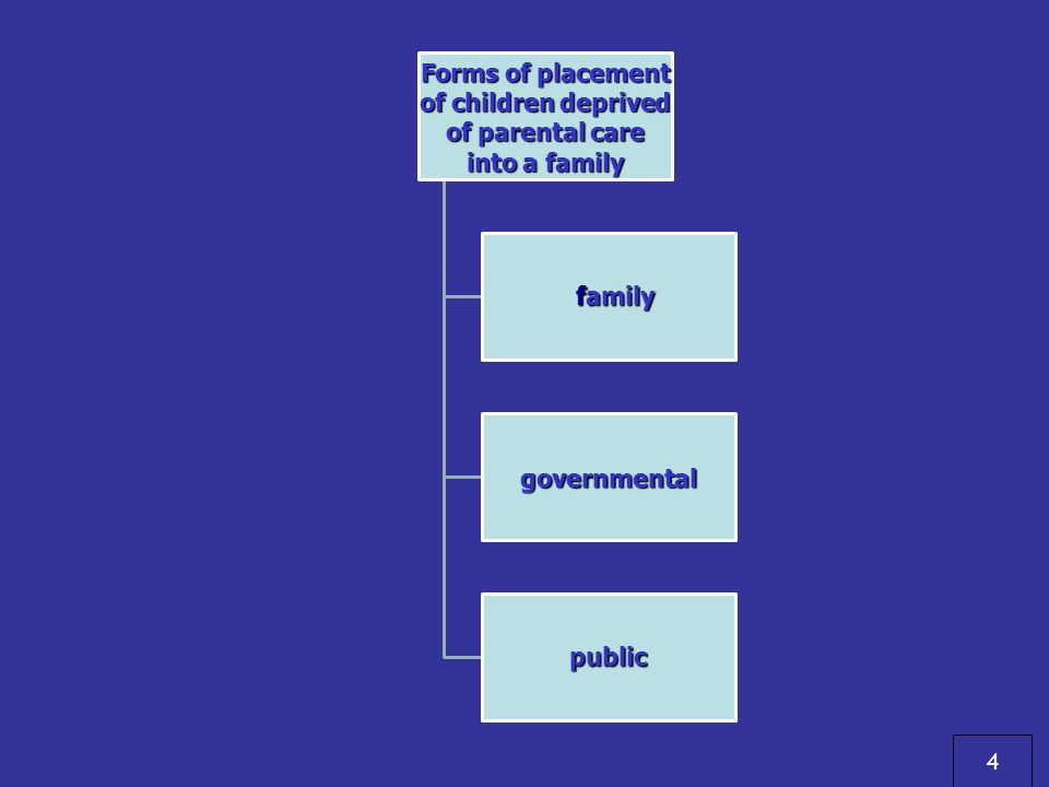 Forms of placement of children deprived of parental care into a family