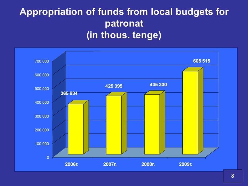 Appropriation of funds from local budgets for patronat (in thous
