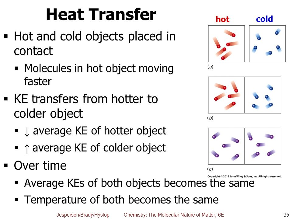 Heat Transfer Hot and cold objects placed in contact