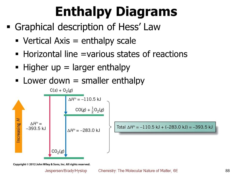 Enthalpy Diagrams Graphical description of Hess' Law