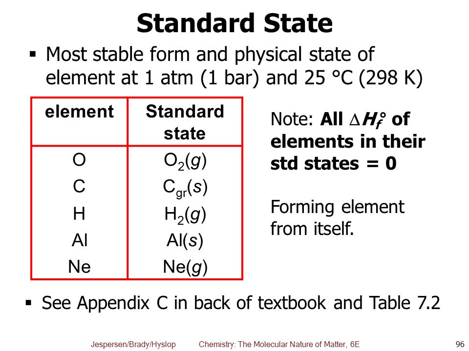 Standard State Most stable form and physical state of element at 1 atm (1 bar) and 25 °C (298 K) element.
