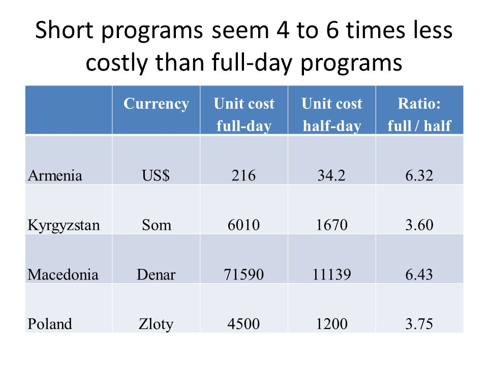 Short programs seem 4 to 6 times less costly than full-day programs