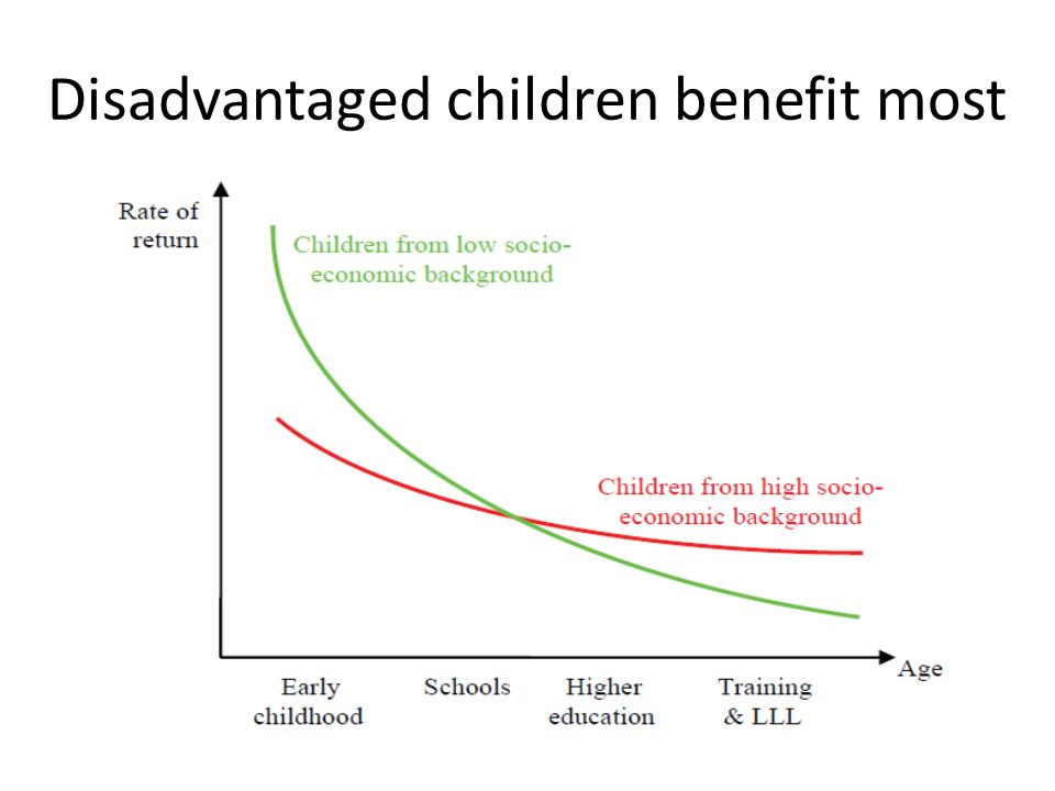 Disadvantaged children benefit most