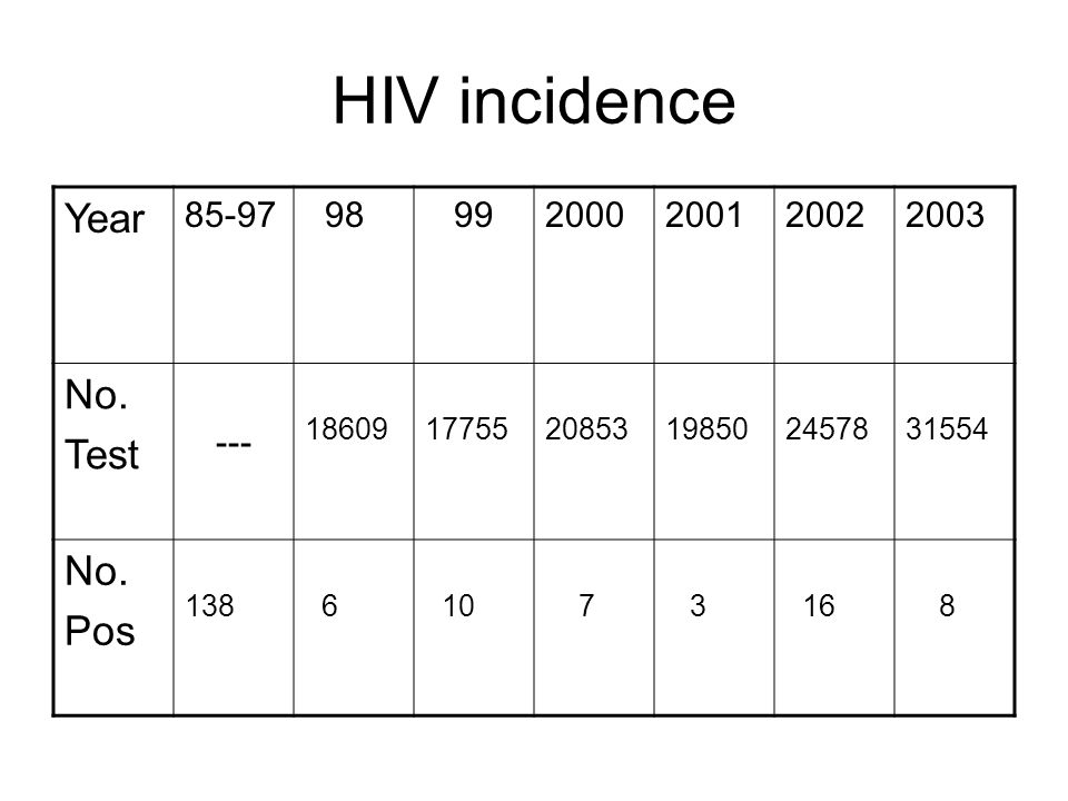 HIV incidence Year No. Test Pos 85-97 98 99 2000 2001 2002 2003 ---