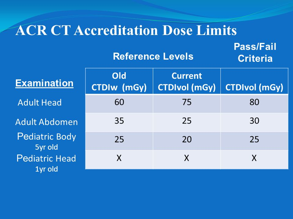ACR CT Accreditation Dose Limits