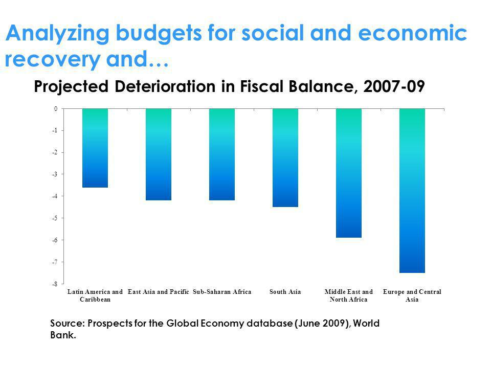 Analyzing budgets for social and economic recovery and…