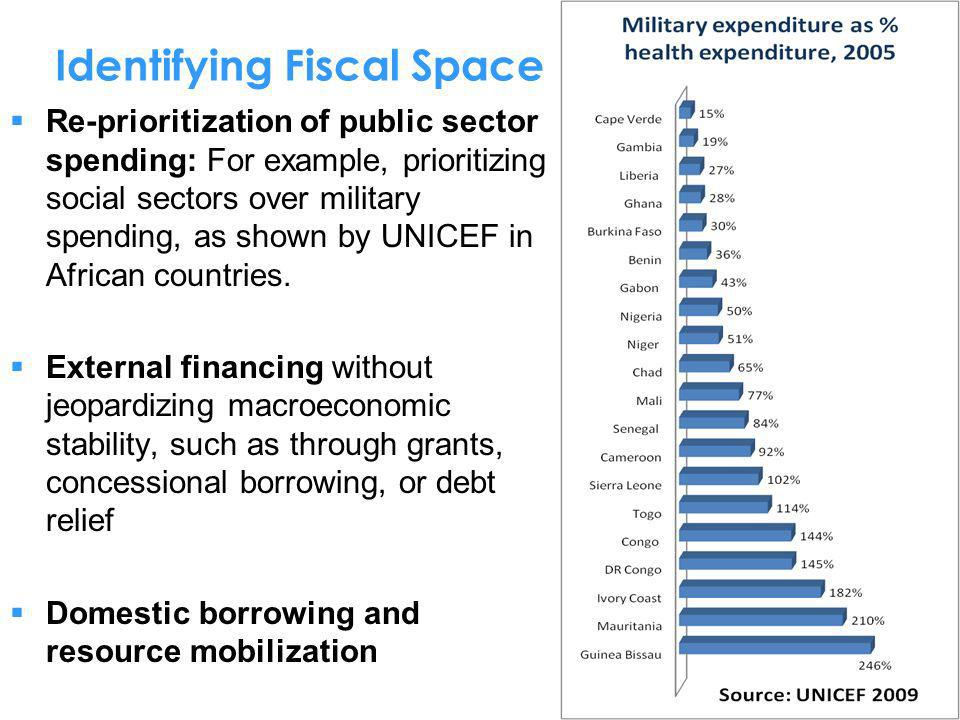 Identifying Fiscal Space