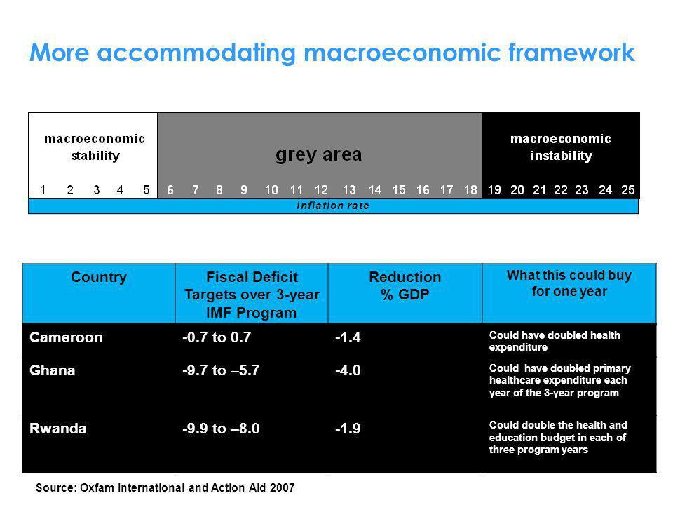 More accommodating macroeconomic framework