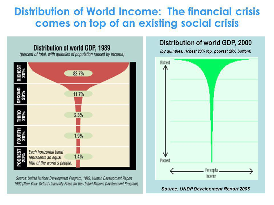 Distribution of World Income: The financial crisis comes on top of an existing social crisis