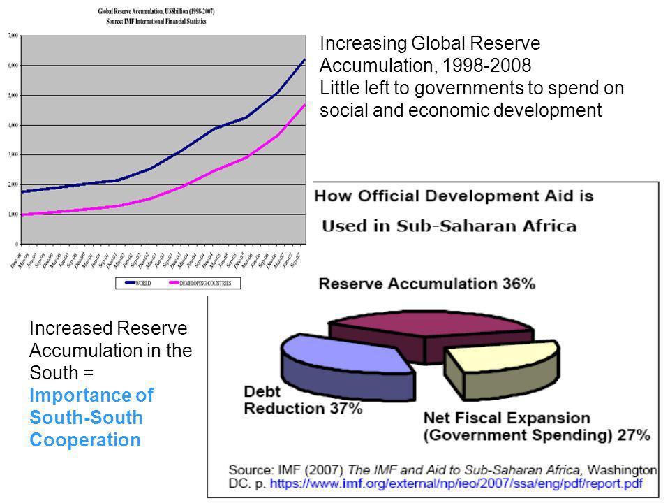 Increasing Global Reserve Accumulation, 1998-2008