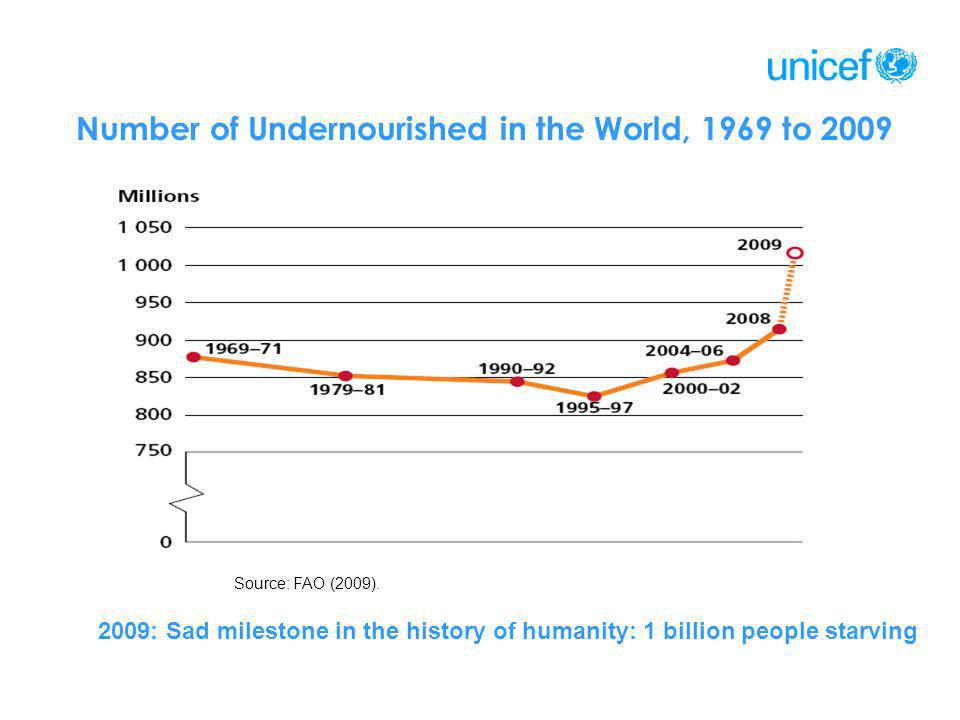 Number of Undernourished in the World, 1969 to 2009