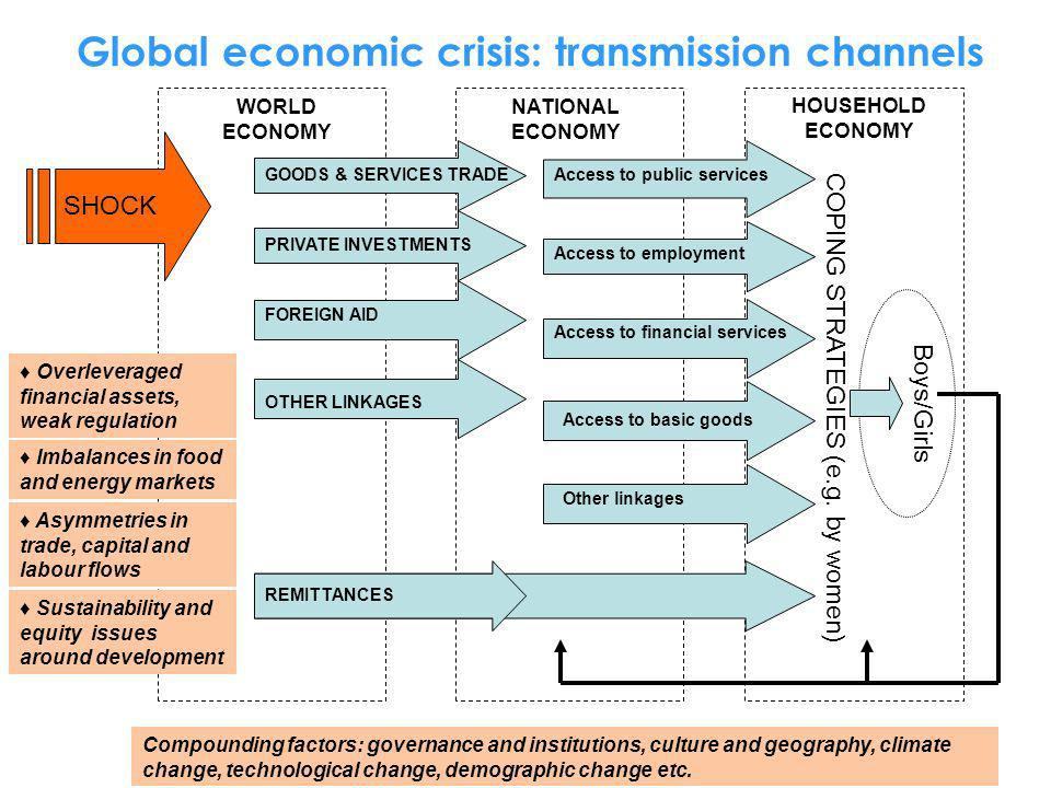 Global economic crisis: transmission channels