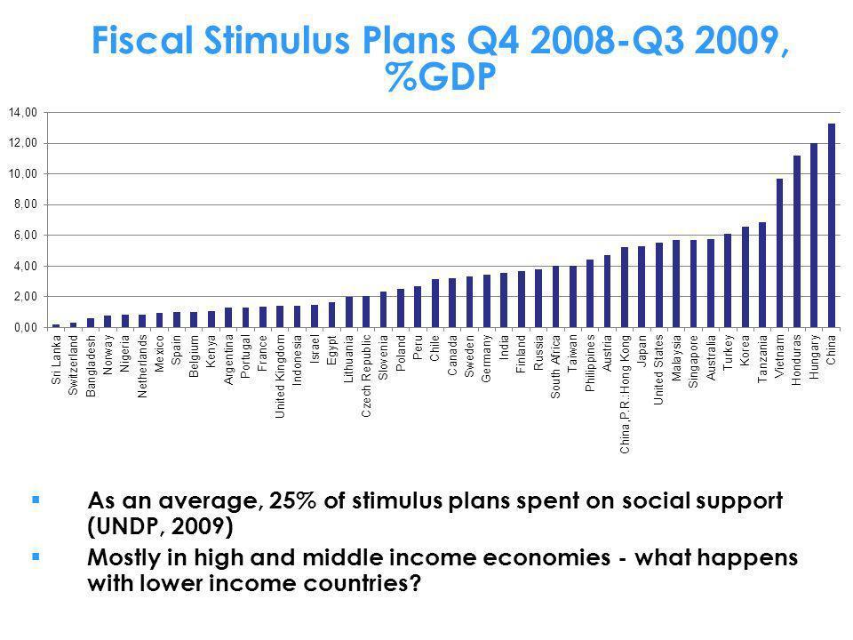 Fiscal Stimulus Plans Q4 2008-Q3 2009, %GDP