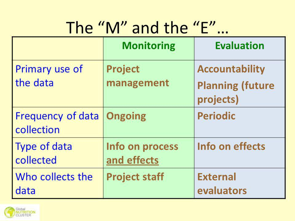 The M and the E … Monitoring Evaluation Primary use of the data