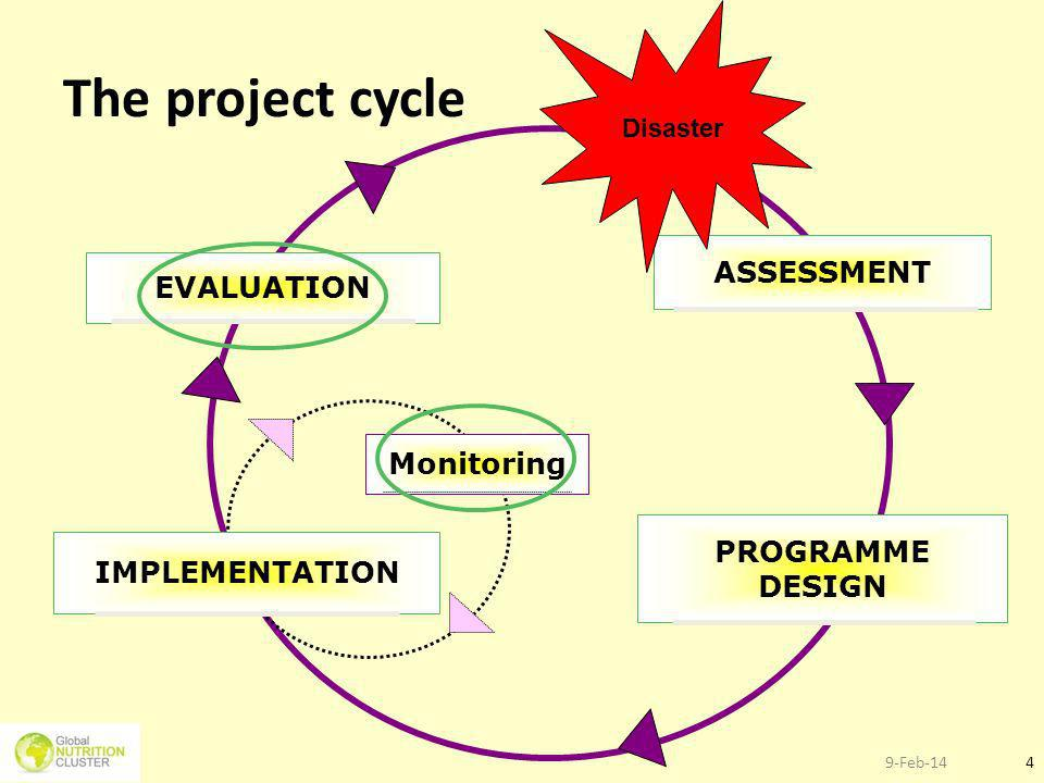 The project cycle ASSESSMENT EVALUATION Monitoring PROGRAMME DESIGN