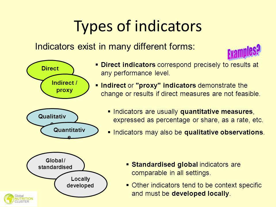Types of indicators Examples