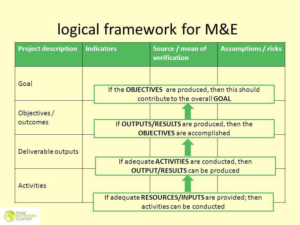 logical framework for M&E