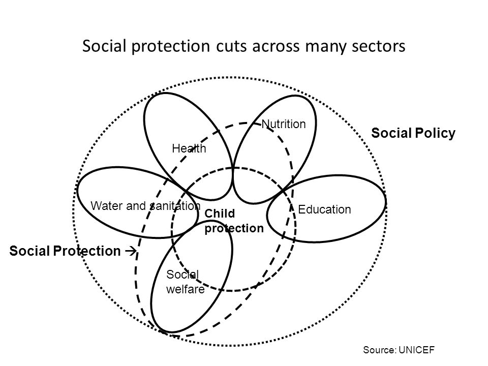 Social protection cuts across many sectors