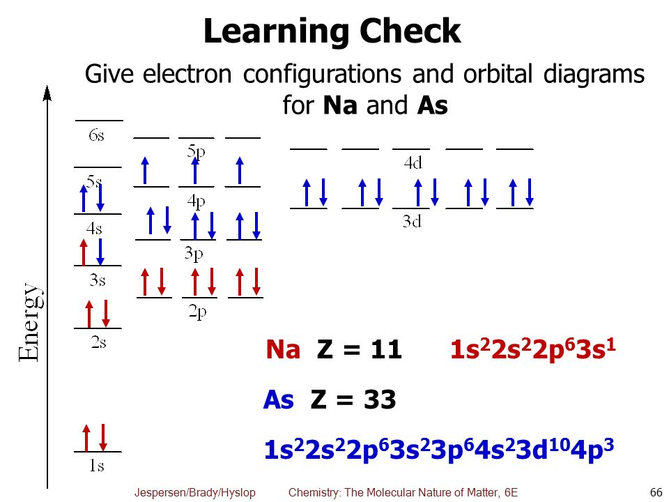 how to draw electron configuration diagrams