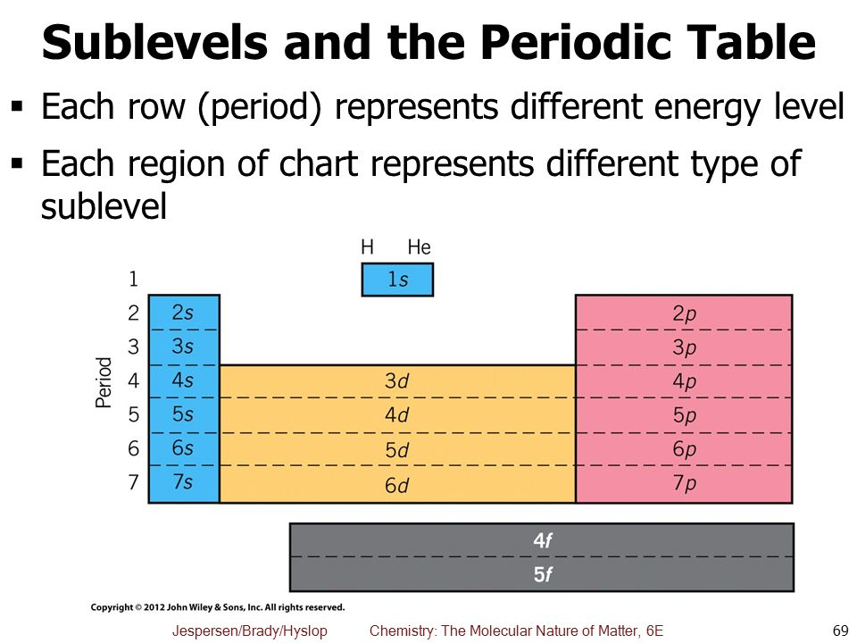 Chapter 8 the quantum mechanical atom ppt download sublevels and the periodic table urtaz Choice Image