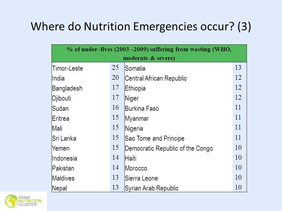 Where do Nutrition Emergencies occur (3)
