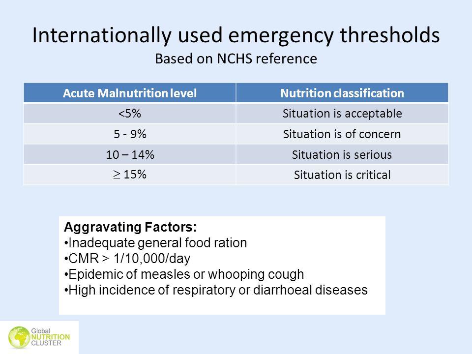 Internationally used emergency thresholds Based on NCHS reference