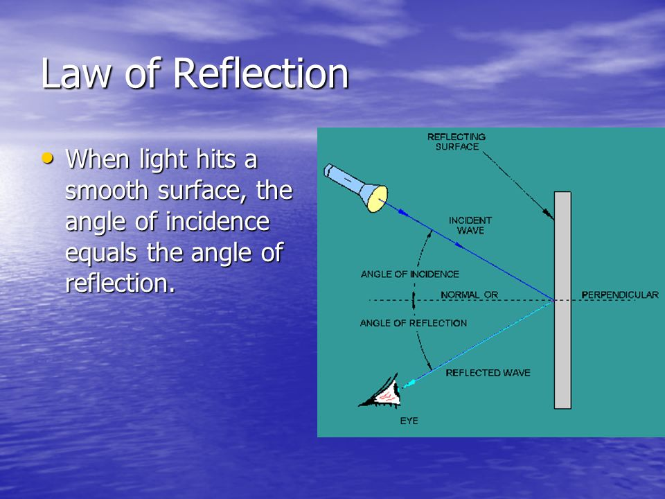 Law of Reflection When light hits a smooth surface, the angle of incidence equals the angle of reflection.