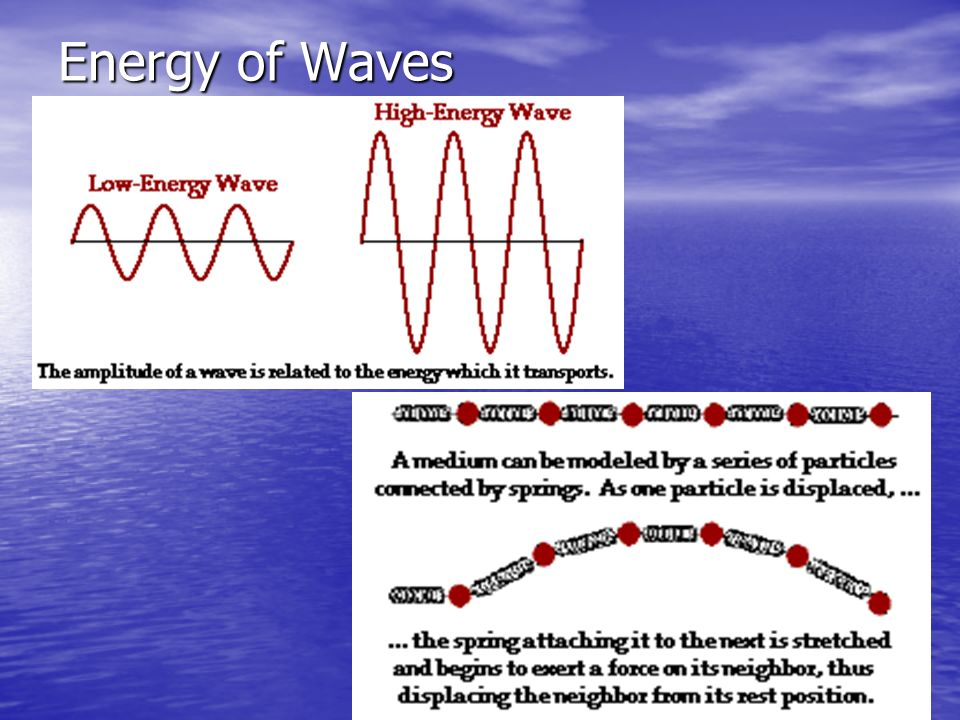 Energy of Waves