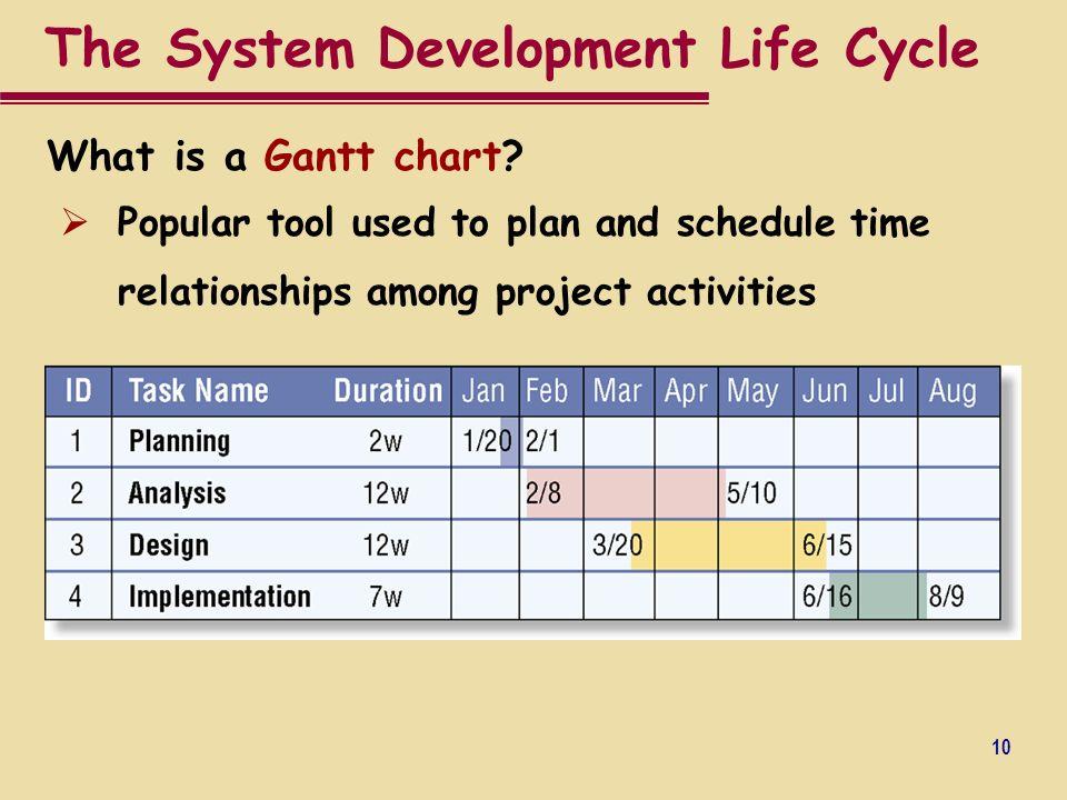 Information System Development Ppt Video Online Download