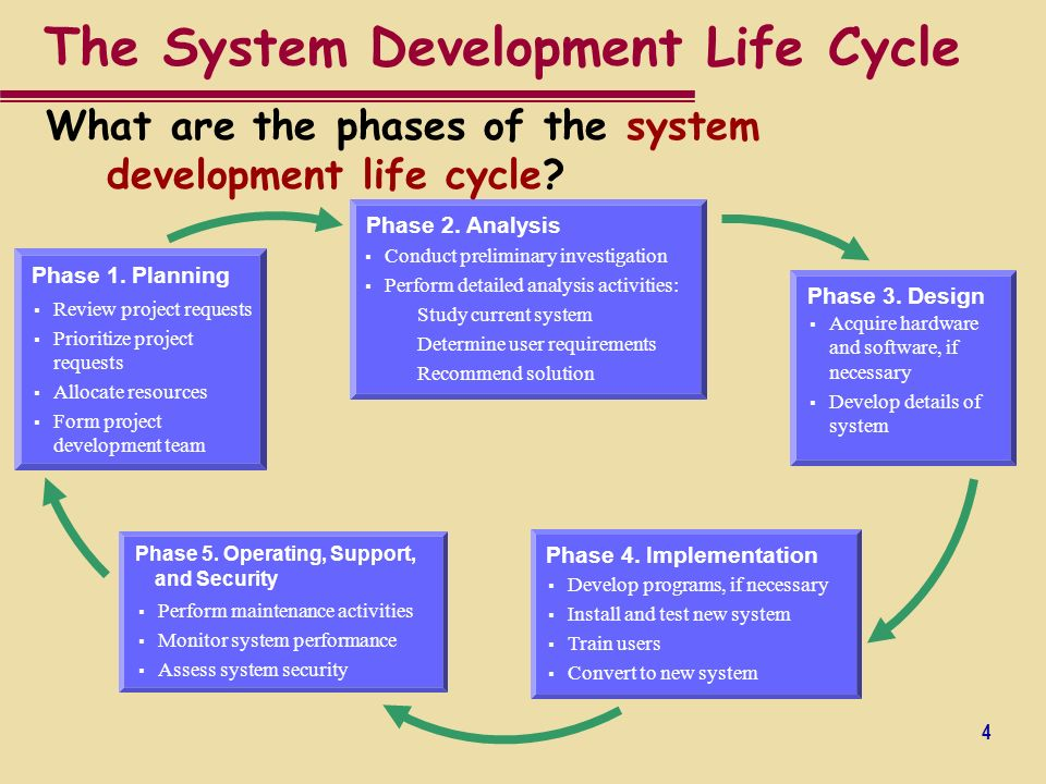 Systems development life cycle and project